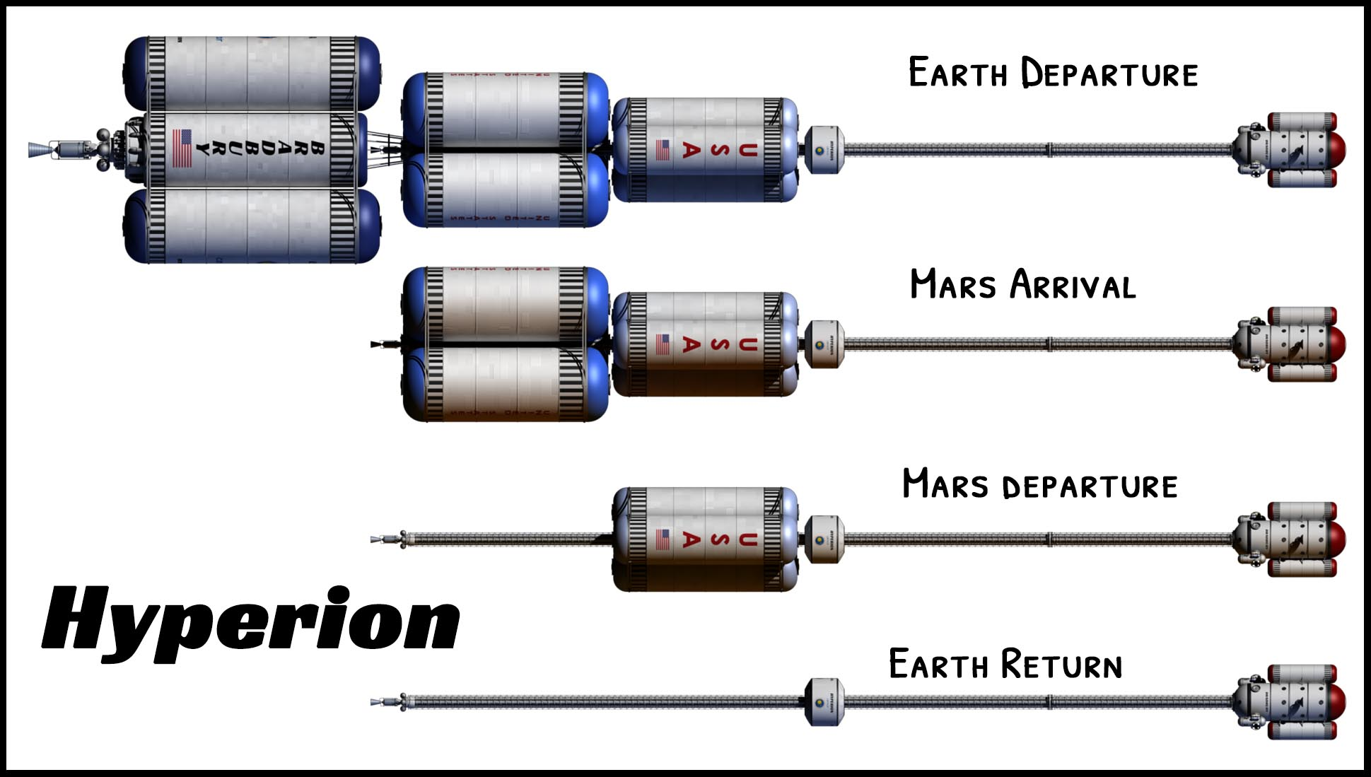 Hyperion at different mission stages