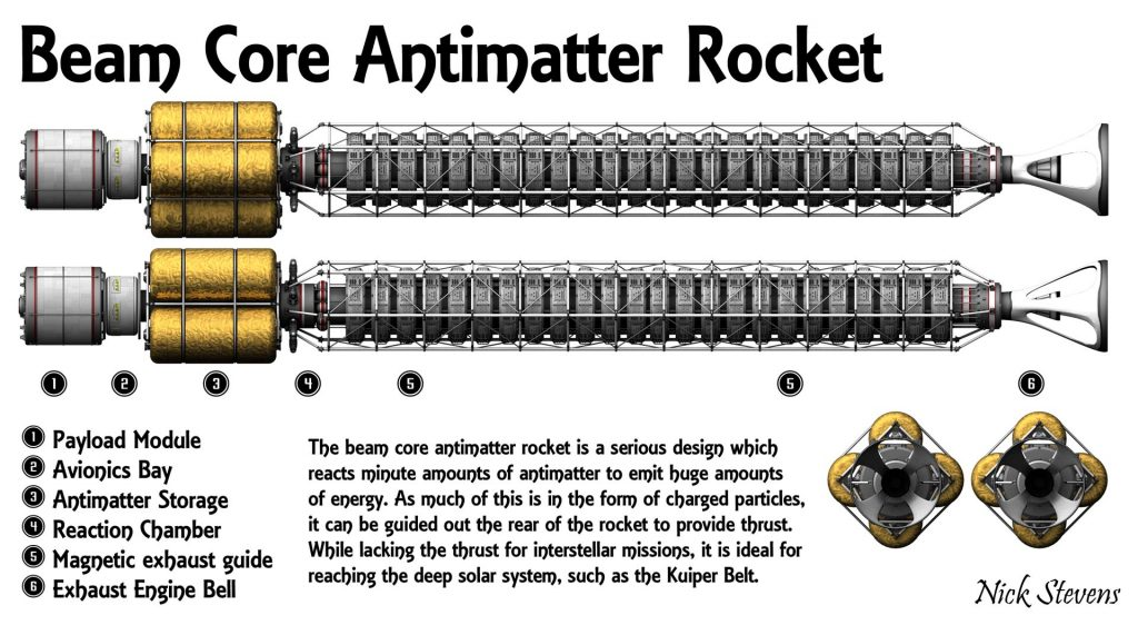 Beam Core Antimatter rocket